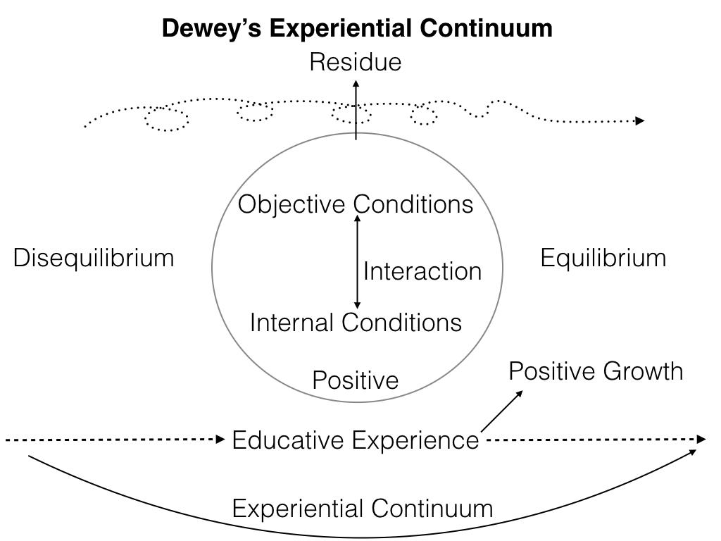 DeweyExperientialContinuum.png