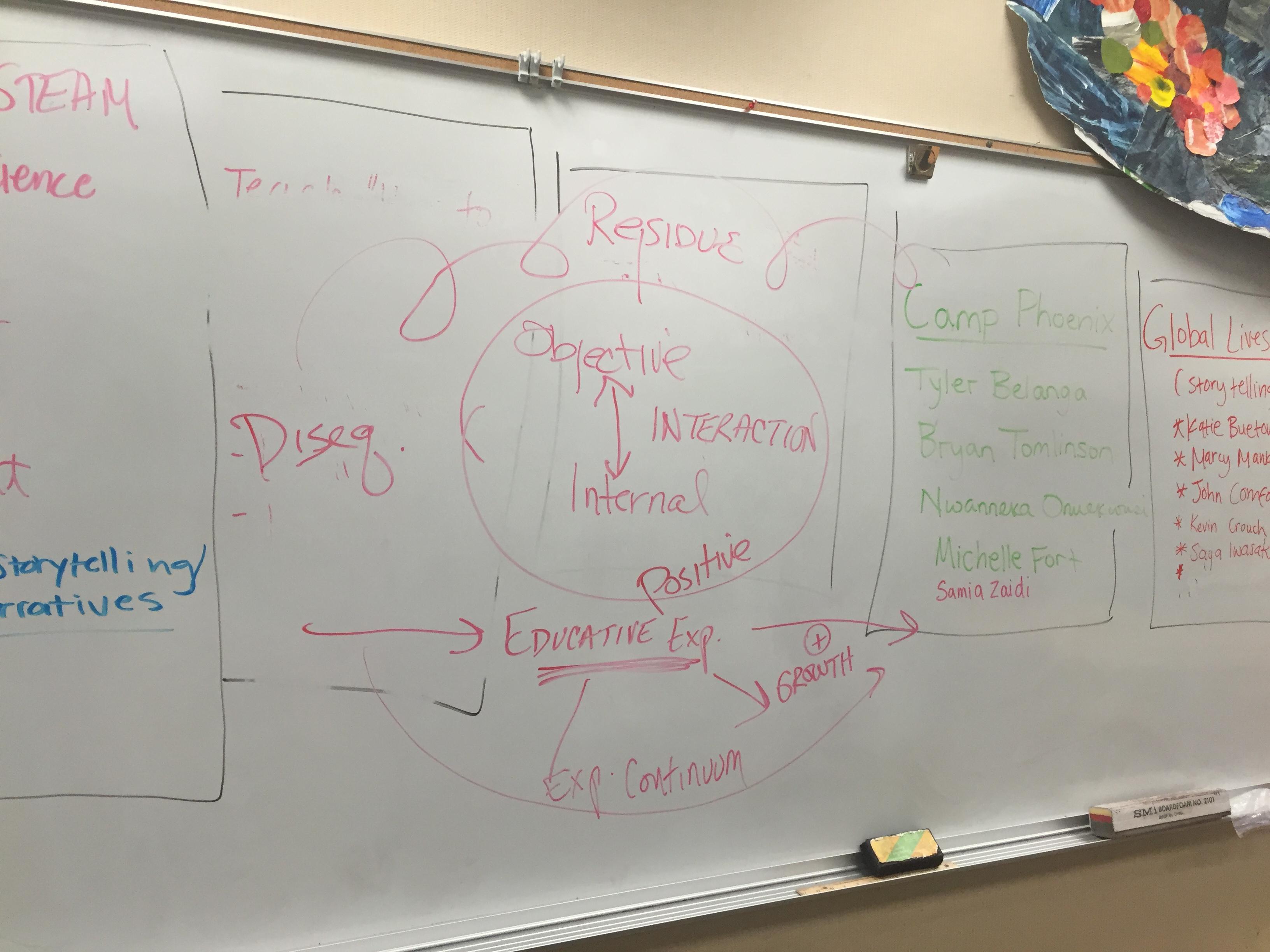 Dewey's Experiential Continuum.JPG